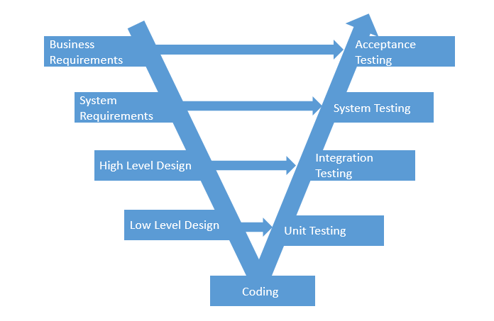 What Is V Model In Software Testing And What Are Advantages And - Software testing requirements