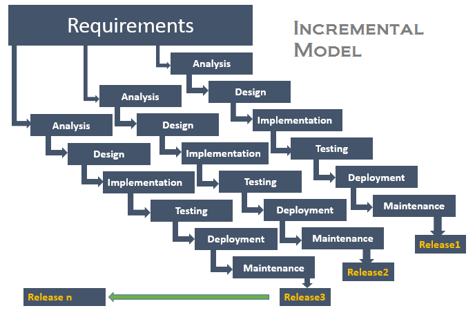 what is incremental model in software testing and what are